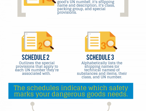InfoGraphic: TDG Schedules and Placards