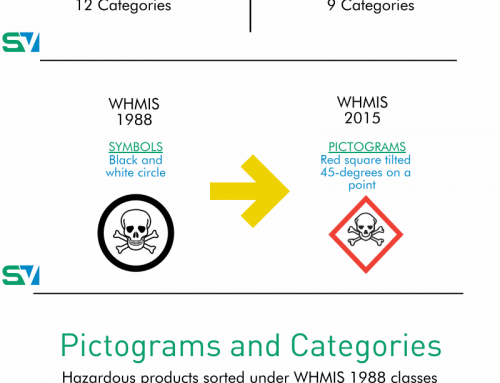 InfoGraphic: Which pictograms are changing with transition to WHMIS 2015?