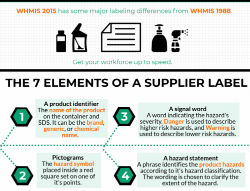InfoGraphic: WHMIS 2015 Labels
