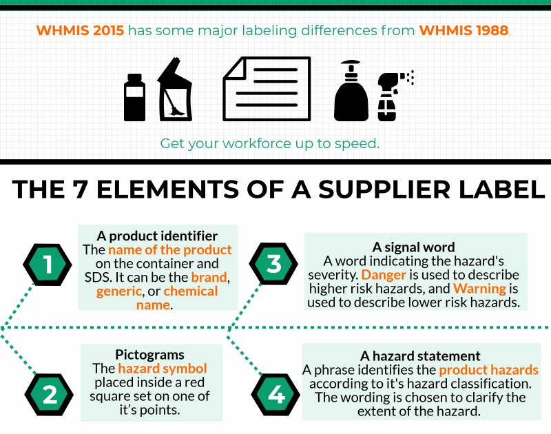 Infographic Whmis 2015 Labels Safetyvantage