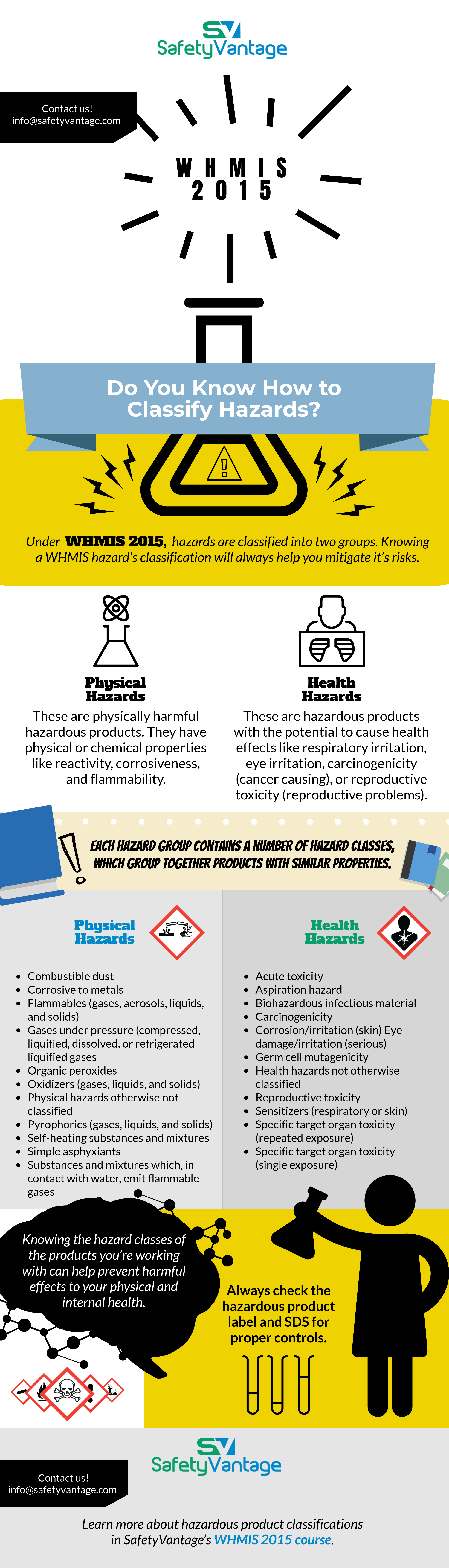 InfoGraphic - Under WHMIS 2015, hazards are classified into two groups. Knowing a WHMIS hazard's classification will always help you mitigate it's risks.