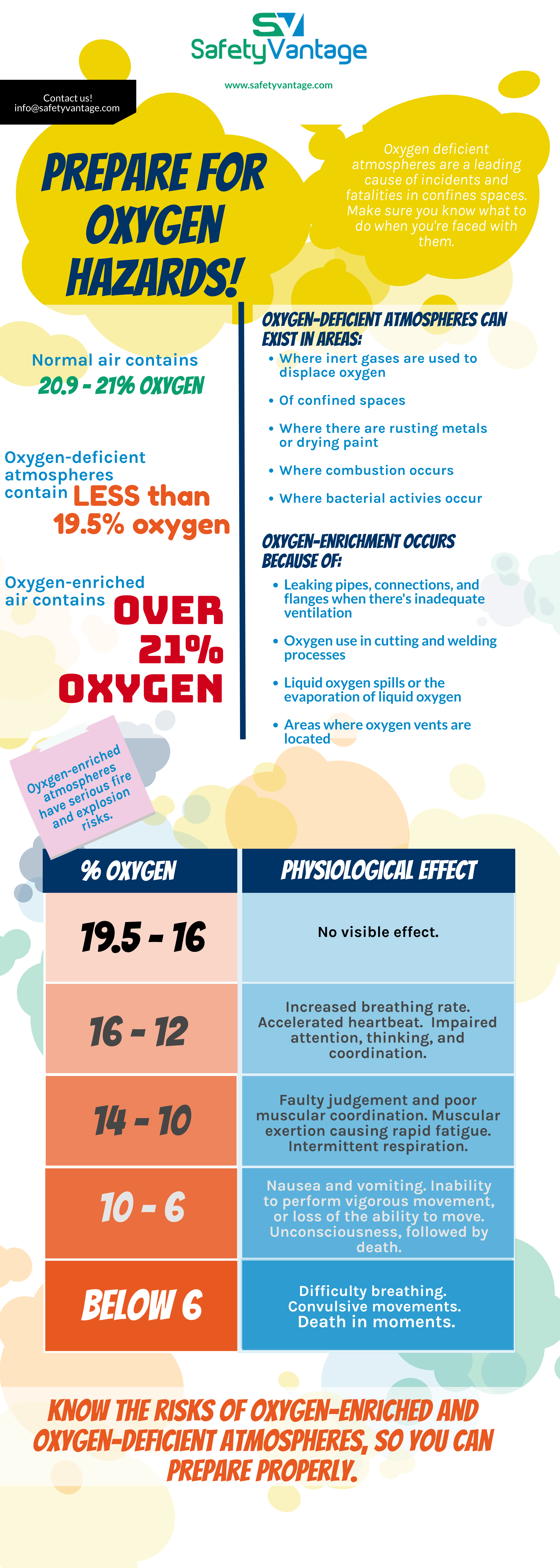InfoGraphic: Oxygen deficient atmospheres are a leading cause of incidents and fatalities in confined spaces. Ensure you can face them safely.