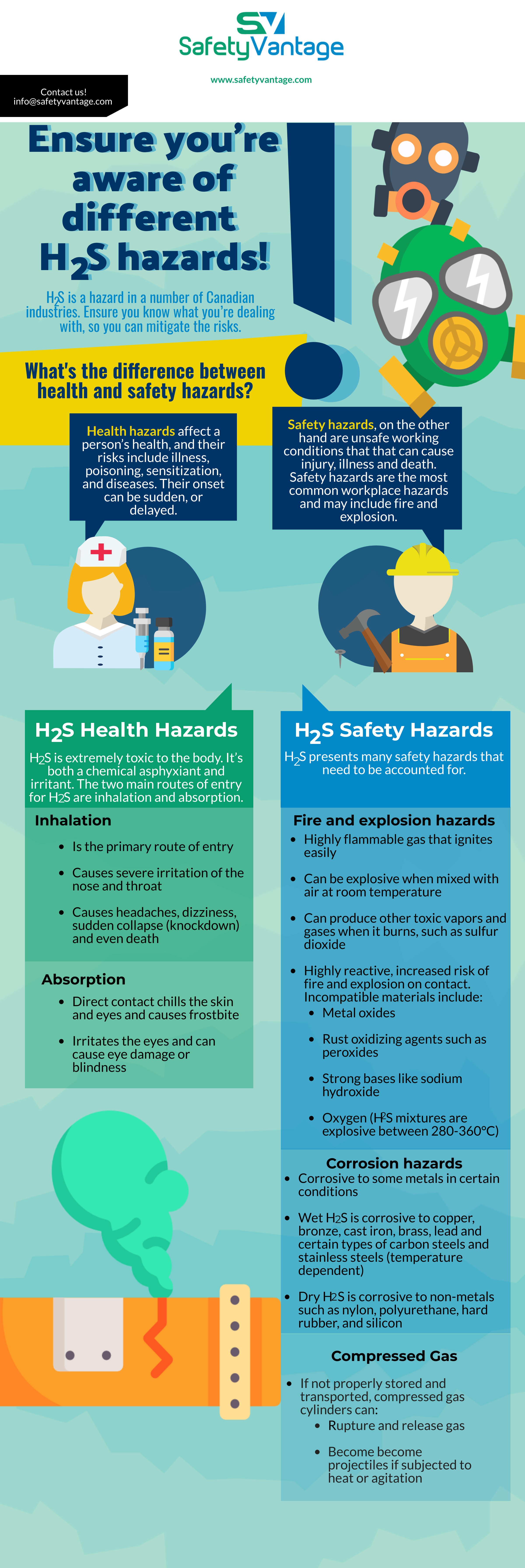 InfoGraphic - Hydrogen Sulfide is a hazard in a number of Canadian industries. Ensure you know what you are dealing with, so you can mitigate the risks.
