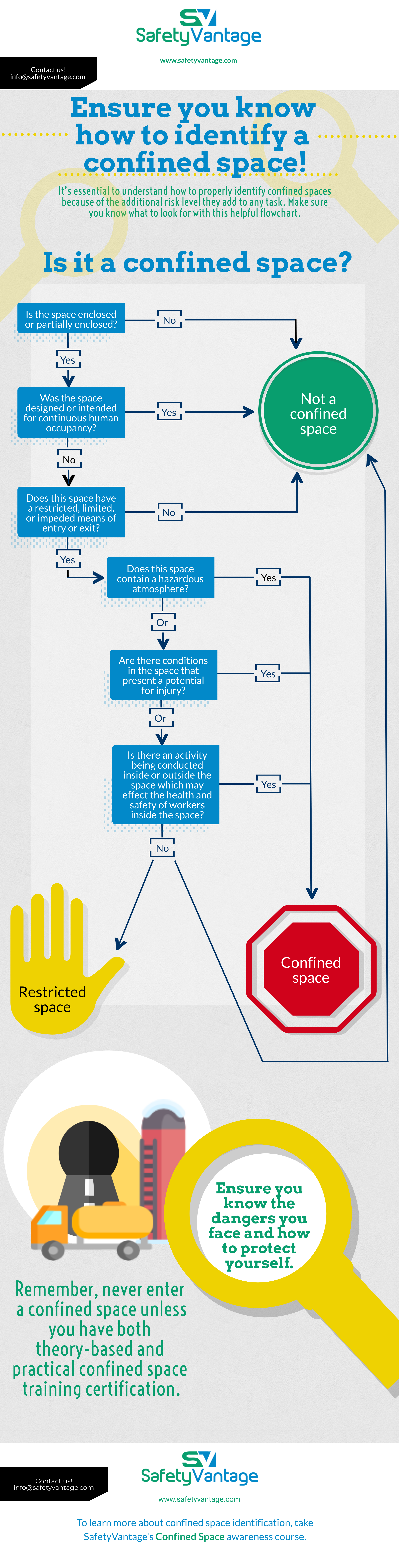 InfoGraphic - Confined spaces heighten the risks of any job, but they can be hard to identify. Make sure you know what to look out for with this flowchart.