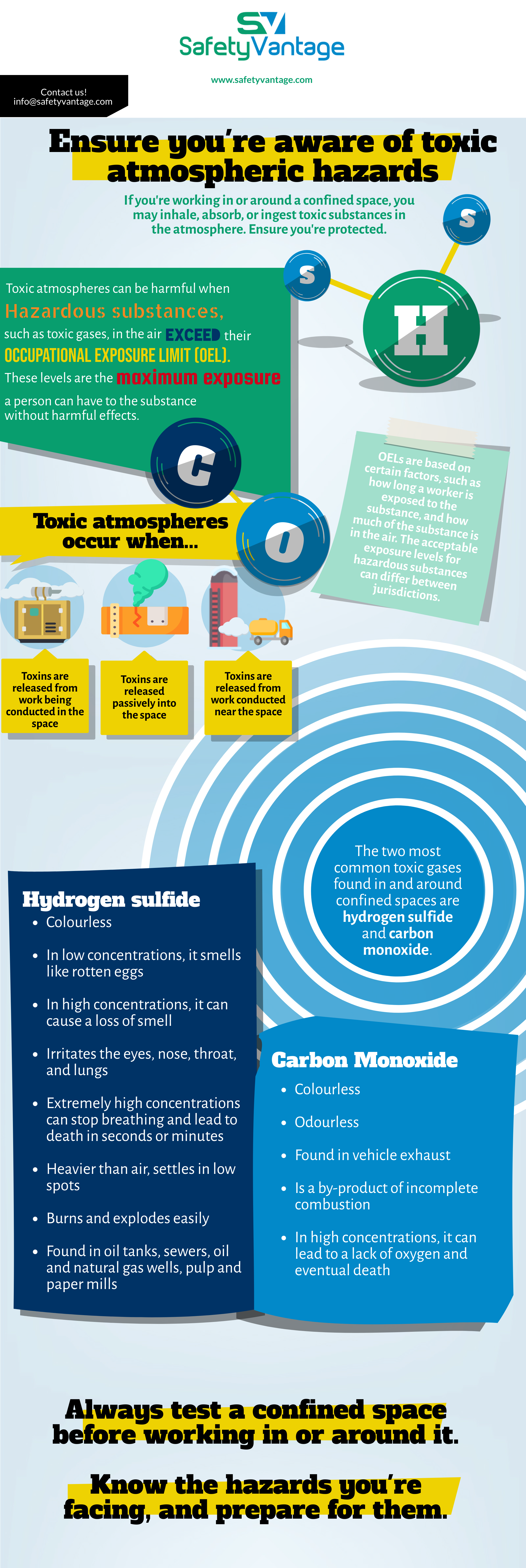 InfoGraphic - If you're working in a confined space, you may inhale, absorb, or ingest toxic substances in the atmosphere. Ensure you're protected.